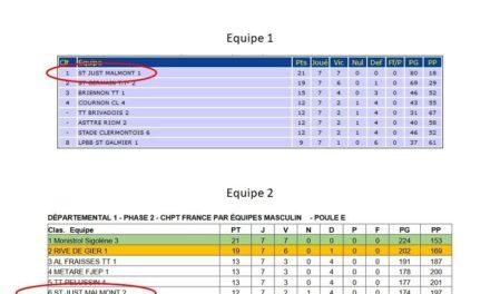 Résultats championnat – phase 2
