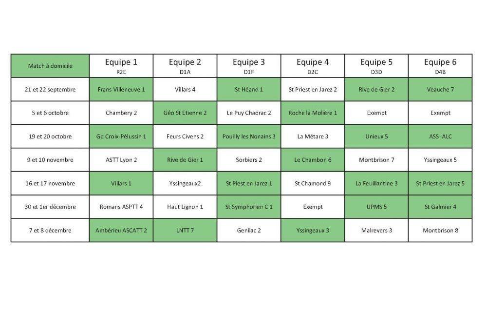 Championnat par équipes – phase 1