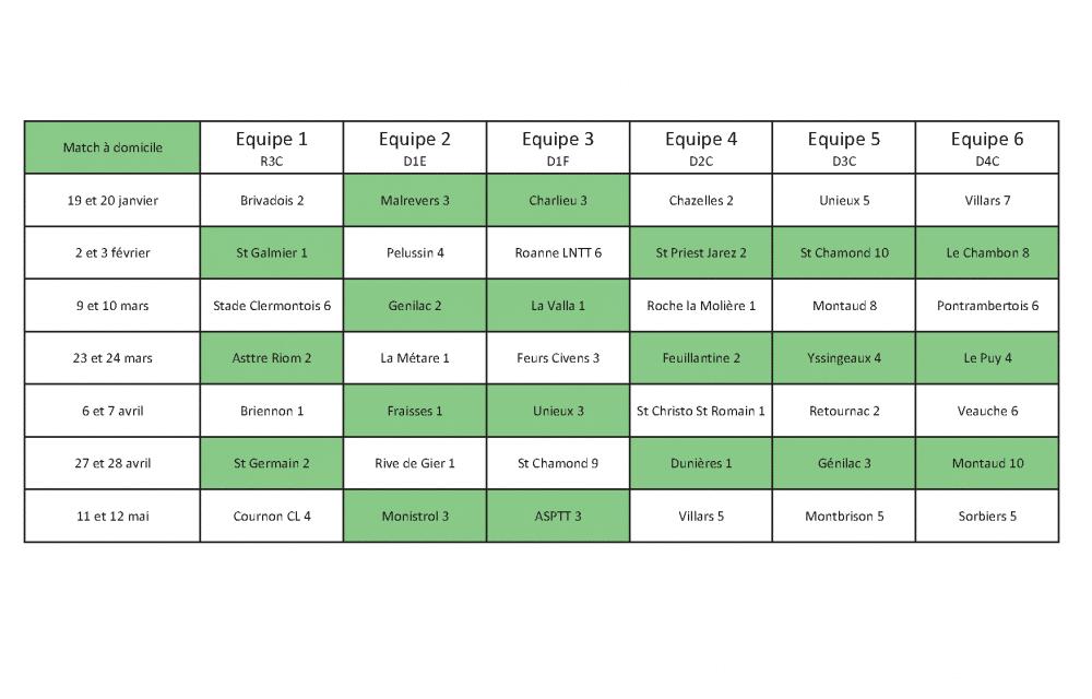 Championnat par équipes phase 2