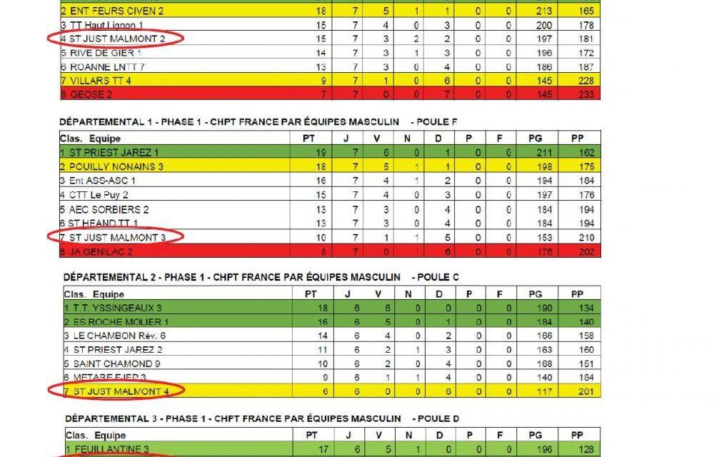 Résultats championnat par équipes phase 1