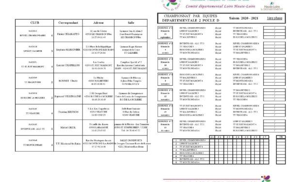 Adresses et poules du championnat par equipes
